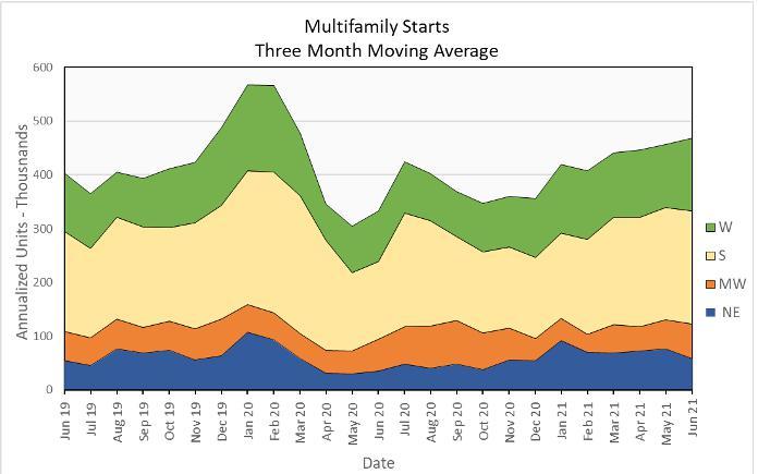 multifamily housing construction starts