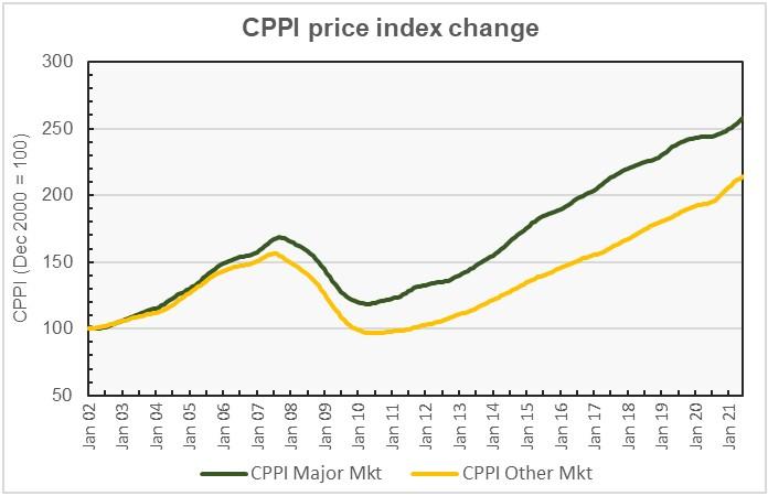 apartment price index
