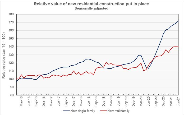 residential construction value
