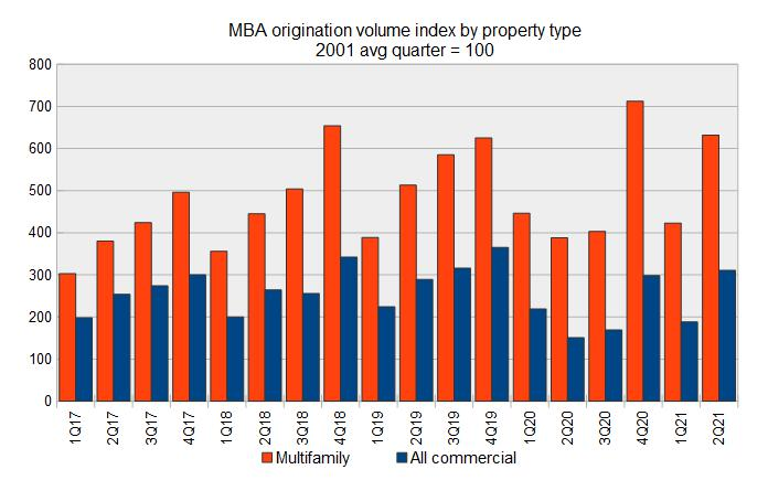 commercial mortgage originations