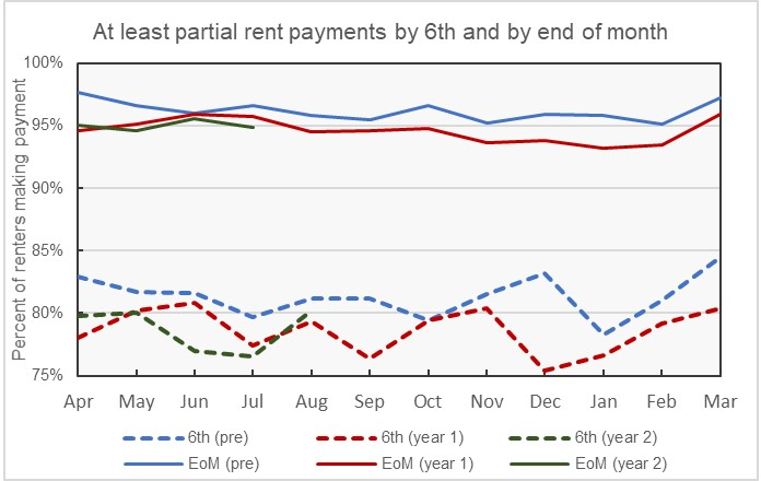 NMHC rent tracker