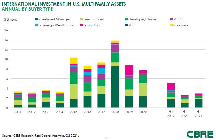 foreign investment in multifamily properties