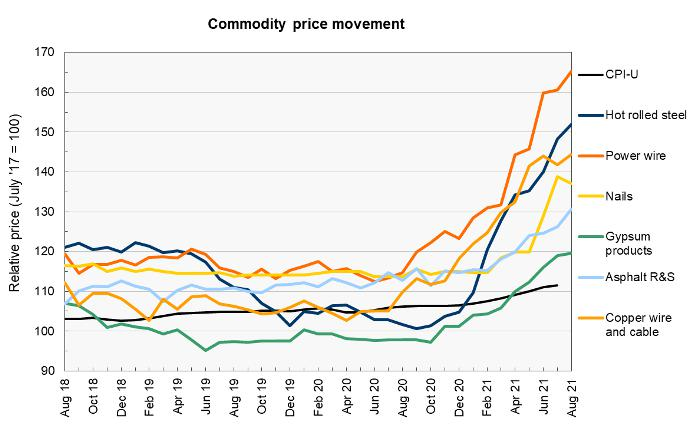 construction materials prices - commodities