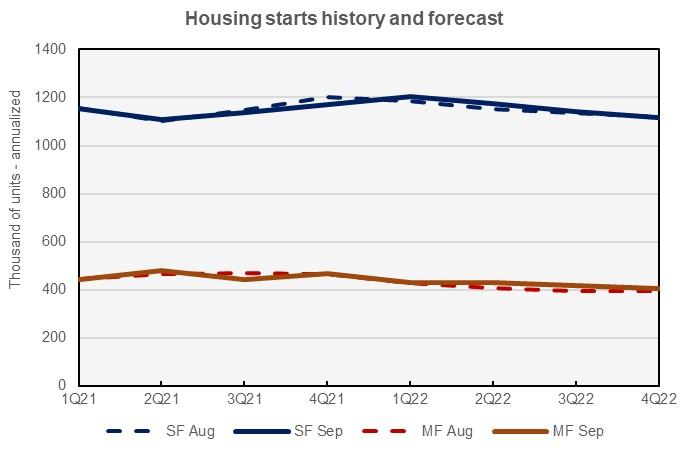 hosing starts forecast