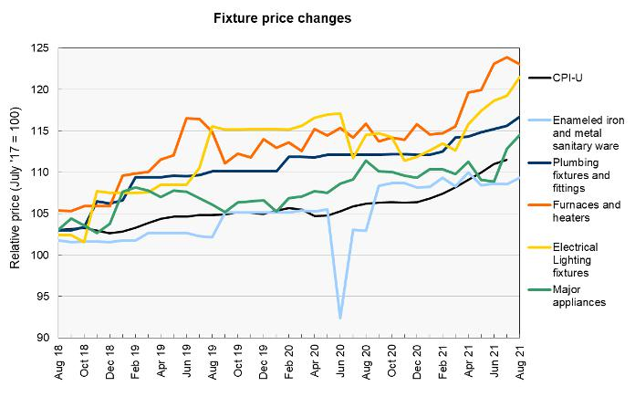construction material prices - fixtures