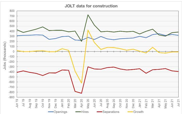 construction jobs data