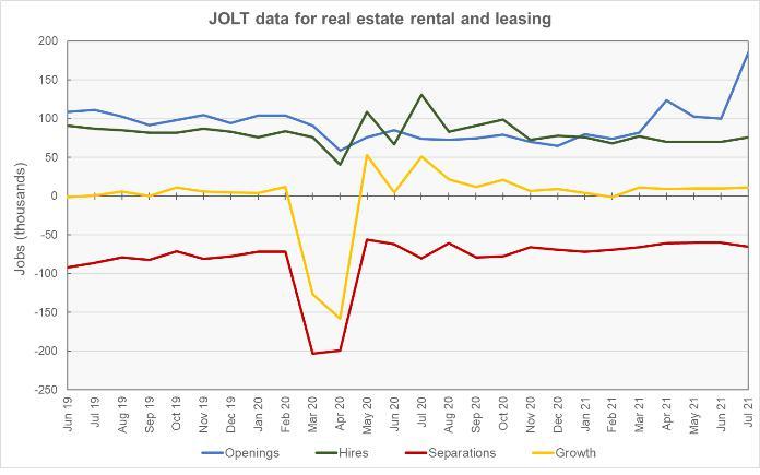 real estate jobs data