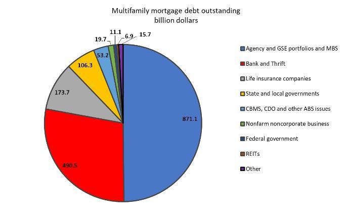 debt outstanding