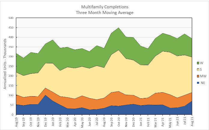 multifamily housing completions
