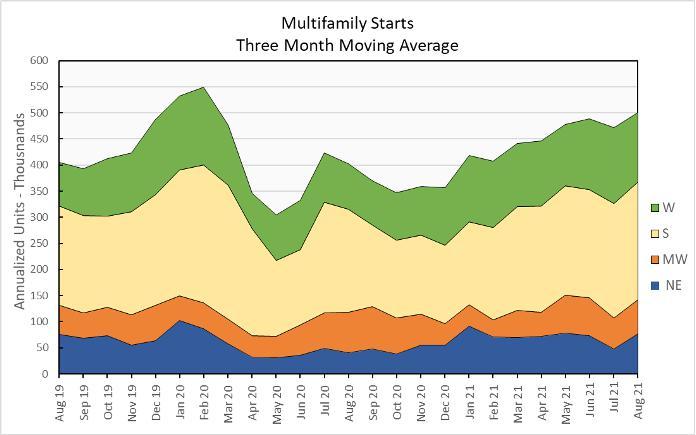 multifamily housing starts