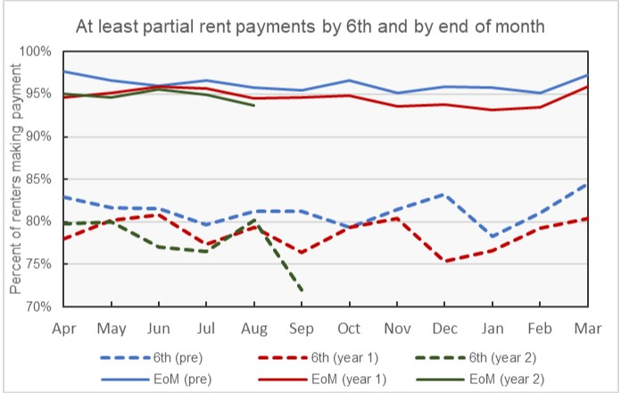rent tracker delinquency rate
