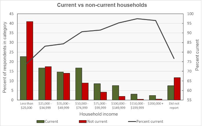 behind on rent by income