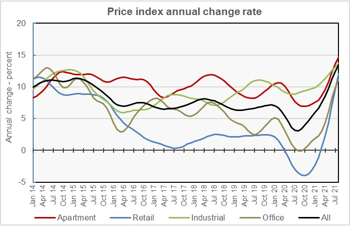 commercial property prices